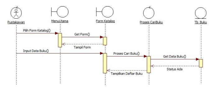 Analisis sistem informasi ardiasari sequence diagram cari katalog ccuart Gallery